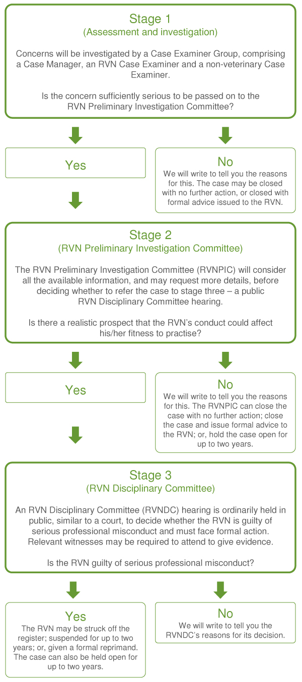 Flow chart showing our three-stage concerns investigation process